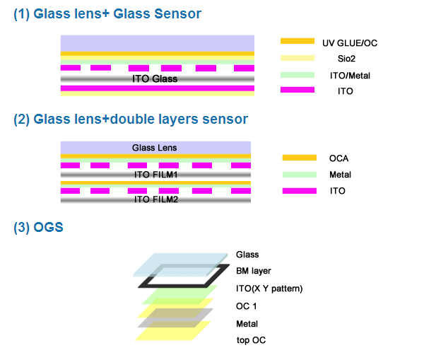 China Select mobile phone parts Best High Quality Iphone Lcd screen Replacement